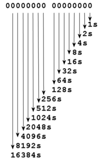 Image illustrating Base 2